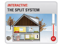 Interactive Split Systems